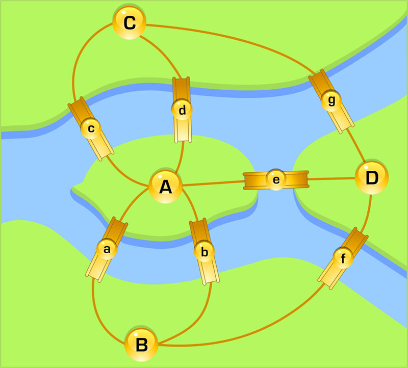 Задача Эйлера.  Проблема семи мостов.